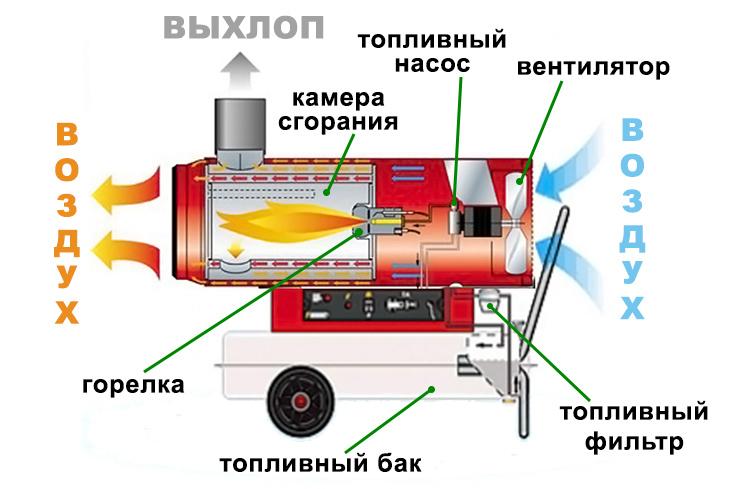 Пушка тепловая мастер 100 дизельная прямого нагрева ремонт своими руками 4