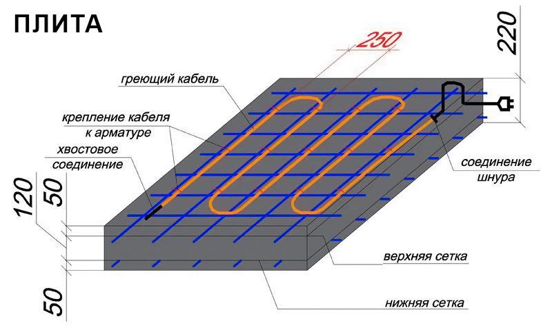 Схема улкадки BET кабеля в